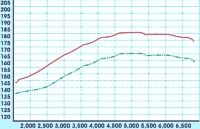 Ford Focus ST - Power Increase