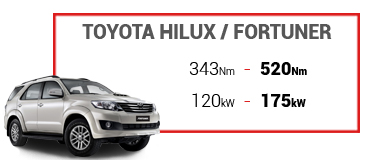 toyota-hilux-fortuner-performance