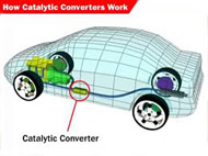Highflow Catalytic converters