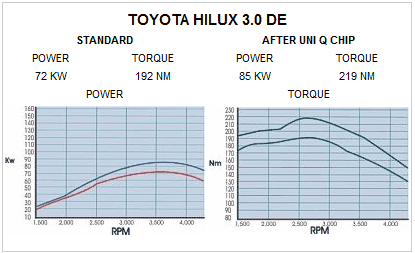 toyota-hilux-performance